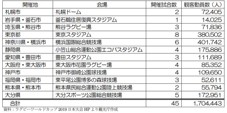 会場別ラグビーワールドカップ2019観客動員数(2020年全国通訳案内士試験対策)