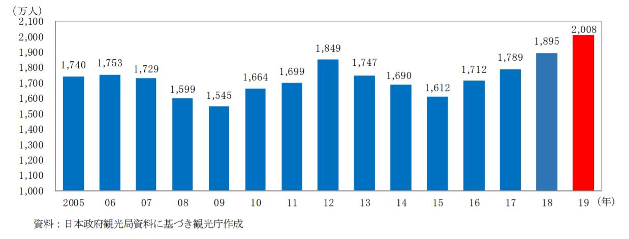 日本人出国者数の推移(全国通訳案内士試験対策)