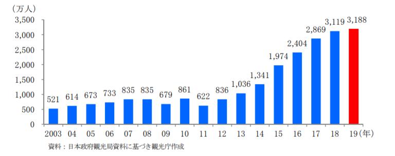 訪日外国人旅行者数の推移(全国通訳案内士試験対策)